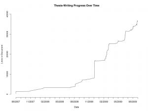 Thesis-Writing Progress